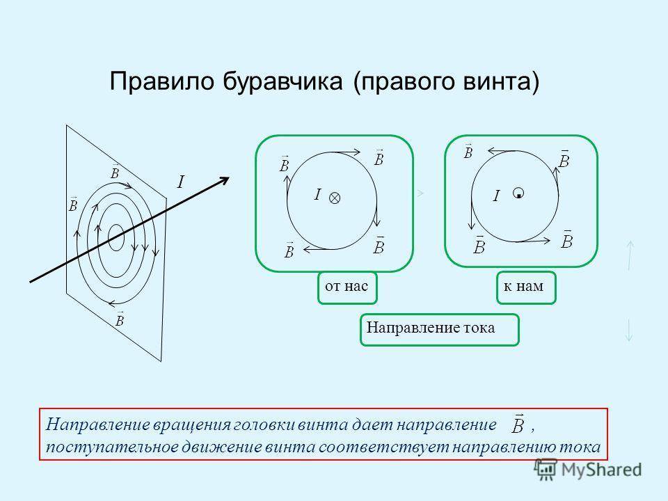 Правило буравчика (правого винта) I I I Направление тока от наск нам Направление вращения головки винта дает направление, поступательное движение винта соответствует направлению тока