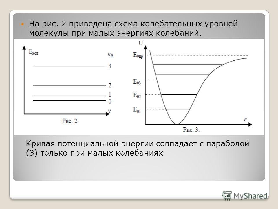 На рис. 2 приведена схема колебательных уровней молекулы при малых энергиях колебаний. Кривая потенциальной энергии совпадает с параболой (3) только при малых колебаниях