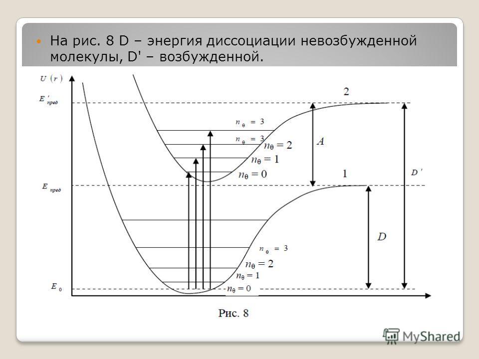 На рис. 8 D – энергия диссоциации невозбужденной молекулы, D' – возбужденной.