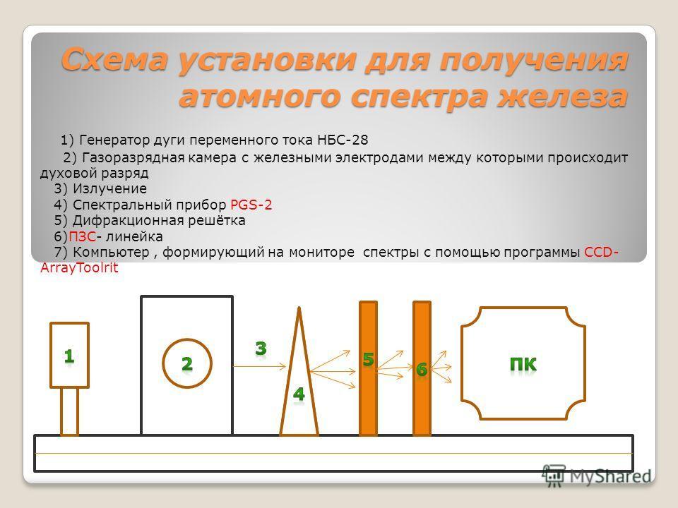 Схема установки для получения атомного спектра железа 1) Генератор дуги переменного тока НБС-28 2) Газоразрядная камера с железными электродами между которыми происходит духовой разряд 3) Излучение 4) Спектральный прибор PGS-2 5) Дифракционная решётк