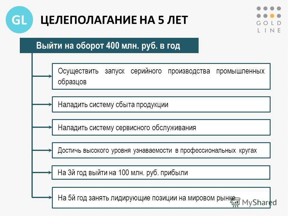 GL ЦЕЛЕПОЛАГАНИЕ НА 5 ЛЕТ Выйти на оборот 400 млн. руб. в год Осуществить запуск серийного производства промышленных образцов Наладить систему сбыта продукции Наладить систему сервисного обслуживания Достичь высокого уровня узнаваемости в профессиона