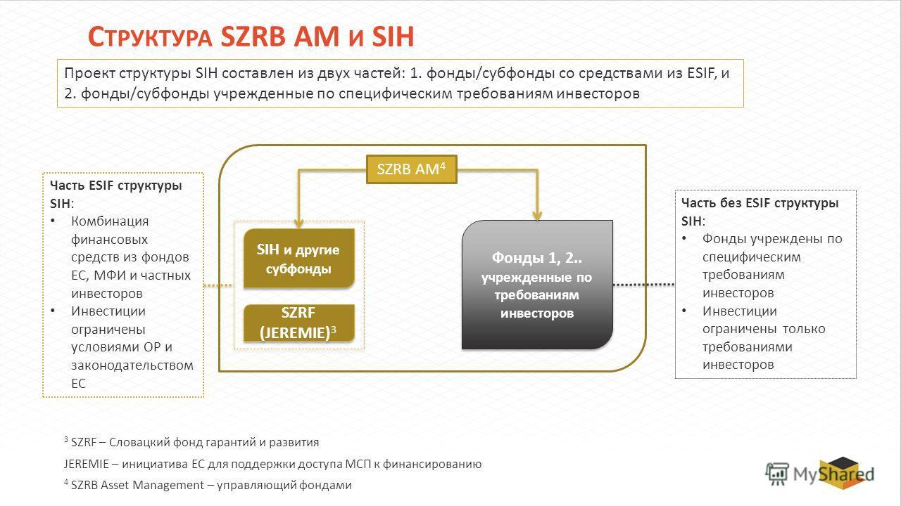 С ТРУКТУРА SZRB AM И SIH SIH и другие субфонды Фонды 1, 2.. учрежденные по требованиям инвесторов Фонды 1, 2.. учрежденные по требованиям инвесторов Часть ESIF структуры SIH: Комбинация финансовых средств из фондов ЕС, МФИ и частных инвесторов Инвест