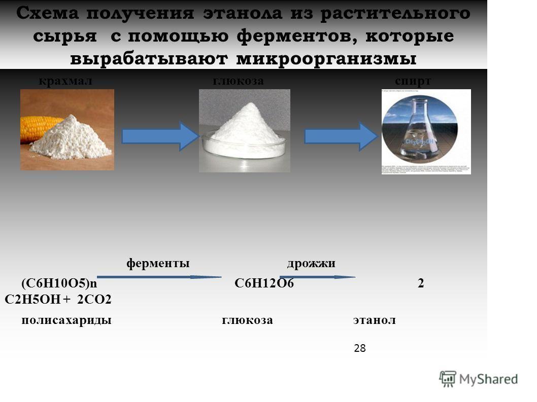 Схема получения этанола из растительного сырья с помощью ферментов, которые вырабатывают микроорганизмы крахмал глюкоза спирт ферменты дрожжи (С6Н10О5)n С6Н12О6 2 С2Н5ОН + 2СО2 полисахариды глюкоза этанол 28