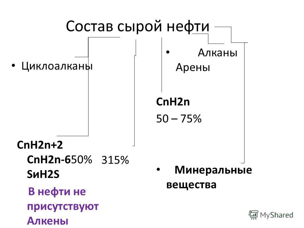 Состав сырой нефти Алканы Арены CnH2n+2 CnH2n-650% SиH2S В нефти не присутствуют Алкены Циклоалканы CnH2n 50 – 75% Минеральные вещества 315%