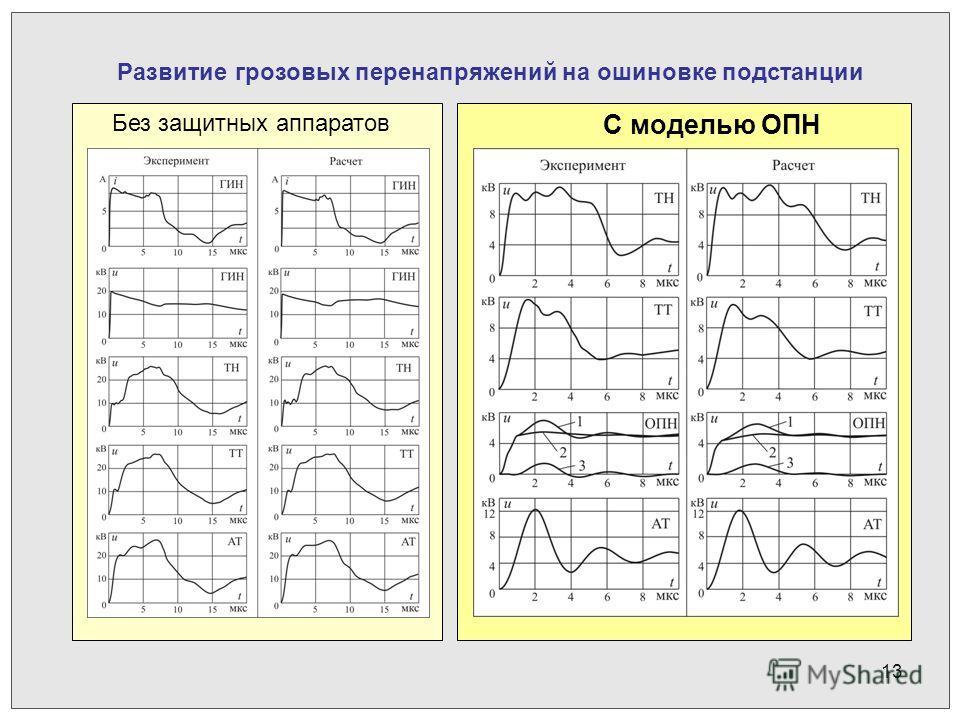 13 Развитие грозовых перенапряжений на ошиновке подстанции Без защитных аппаратов С моделью ОПН