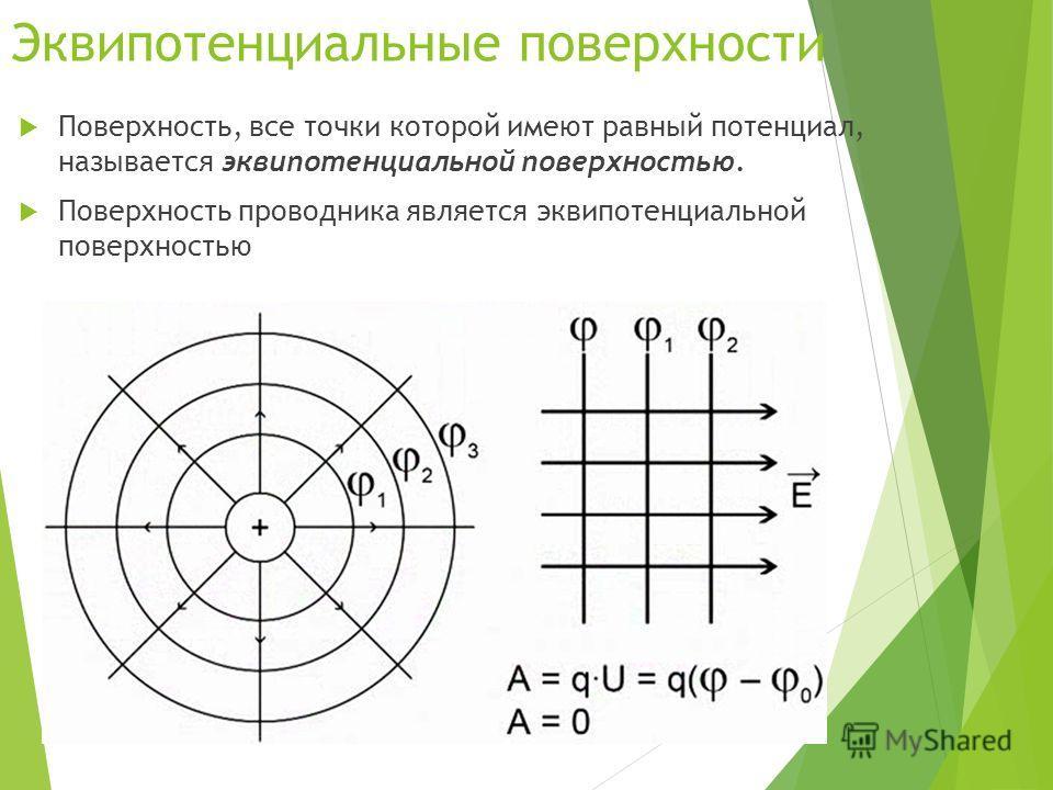 Эквипотенциальные поверхности Поверхность, все точки которой имеют равный потенциал, называется эквипотенциальной поверхностью. Поверхность проводника является эквипотенциальной поверхностью
