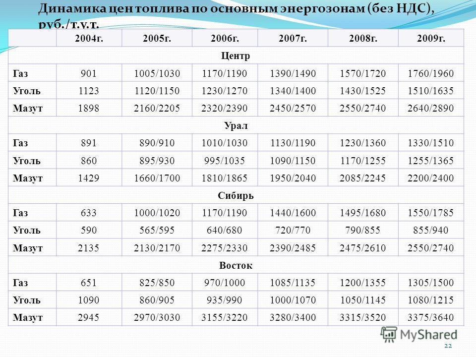 22 Динамика цен топлива по основным энергозонам (без НДС), руб./т.у.т. 2004 г.2005 г.2006 г.2007 г.2008 г.2009 г. Центр Газ 9011005/10301170/11901390/14901570/17201760/1960 Уголь 11231120/11501230/12701340/14001430/15251510/1635 Мазут 18982160/220523