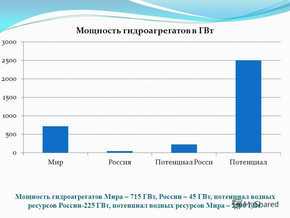 Мощность гидроагрегатов Мира – 715 ГВт, России – 45 ГВт, потенциал водных ресурсов России-225 ГВт, потенциал водных ресурсов Мира – 2500 ГВт.