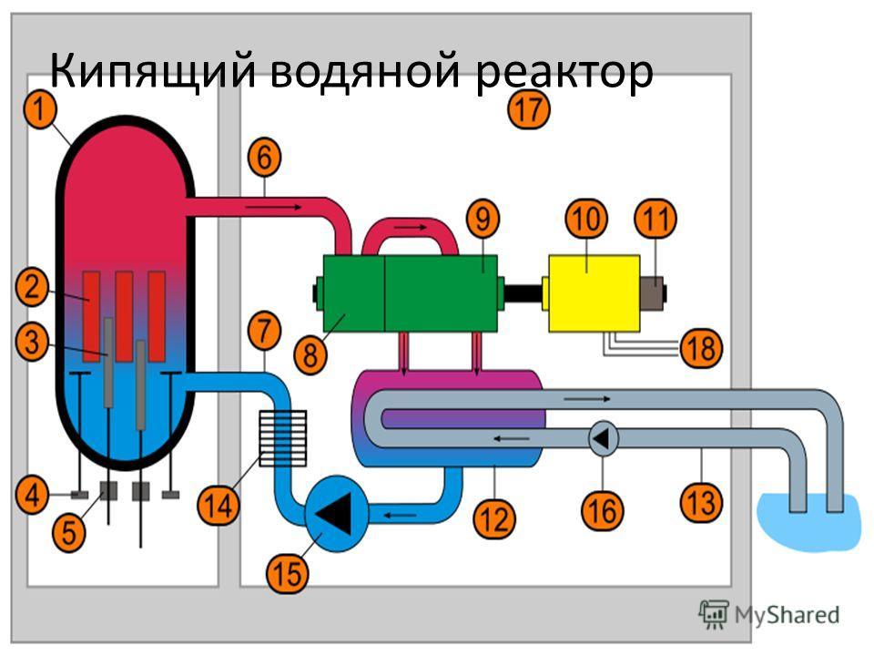 Кипящий водяной реактор