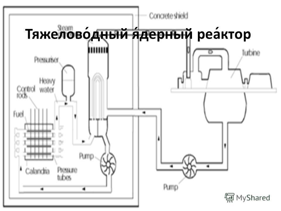 Тяжелово́дный я́дерный реа́ктор