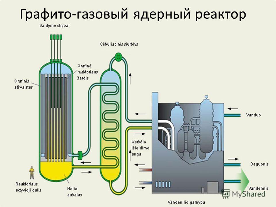 Графито-газовый ядерный реактор