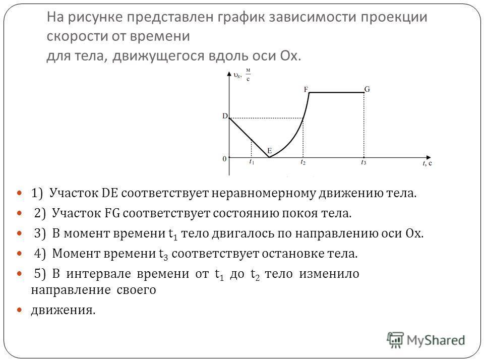 предоставляю график
