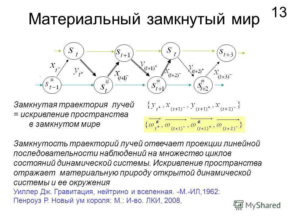 Материальный замкнутый мир 13. Замкнутая траектория лучей = искривление пространства в замкнутом мире Замкнутость траекторий лучей отвечает проекции линейной последовательности наблюдений на множество циклов состояний динамической системы. Искривлени