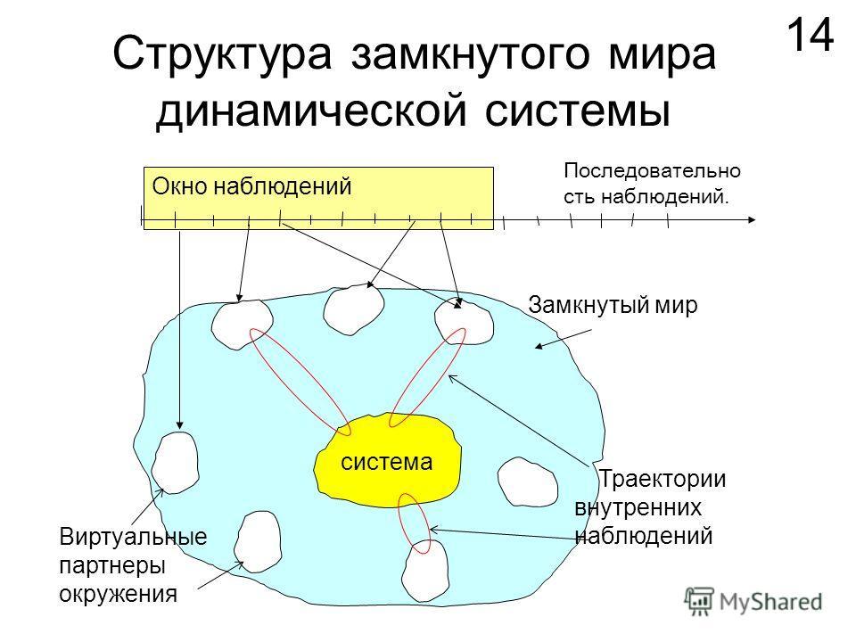 14 Последовательно сть наблюдений. Окно наблюдений Замкнутый мир Траектории внутренних наблюдений Виртуальные партнеры окружения система Структура замкнутого мира динамической системы