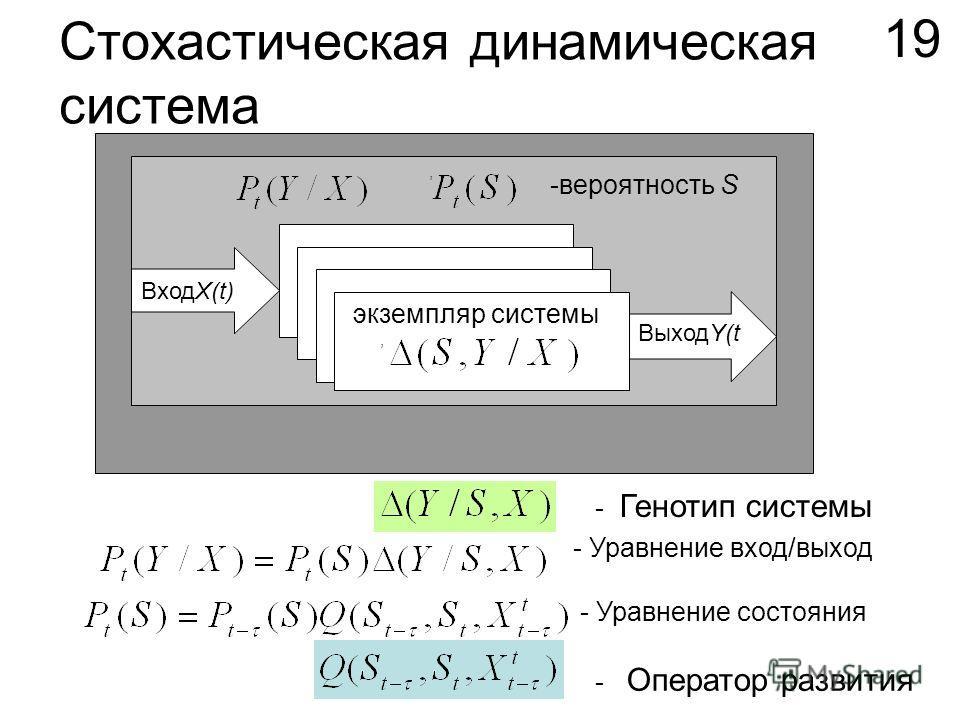 Стохастическая динамическая система Оточуюче середовище, ВыходY(t ВходX(t) экземпляр системы, - Уравнение вход/выход - Уравнение состояния - Оператор развития - Генотип системы 19 -вероятность S