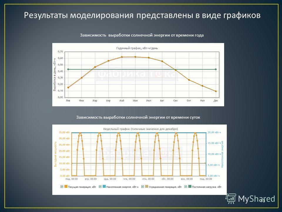 Результаты моделирования представлены в виде графиков Зависимость выработки солнечной энергии от времени года Зависимость выработки солнечной энергии от времени суток 13