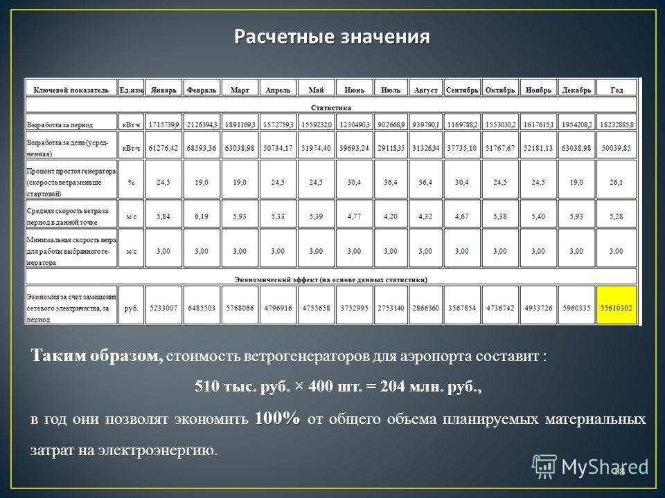 Расчетные значения Таким образом, стоимость ветрогенераторов для аэропорта составит : 510 тыс. руб. × 400 шт. = 204 млн. руб., 100% в год они позволят экономить 100% от общего объема планируемых материальных затрат на электроэнергию. 18