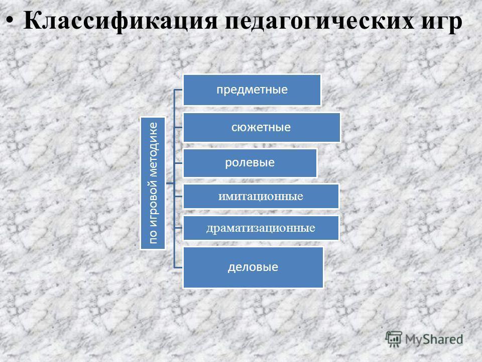 Классификация педагогических игр по игровой методике предметные сюжетные ролевые имитационные драматизационные деловые