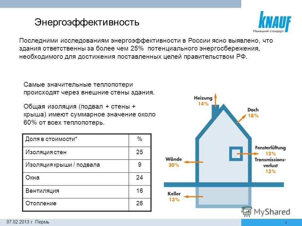 3 07.02.2013 г. Пермь Последними исследованиям энергоэффективности в России ясно выявлено, что здания ответственны за более чем 25% потенциального энергосбережения, необходимого для достижения поставленных целей правительством РФ. Самые значительные