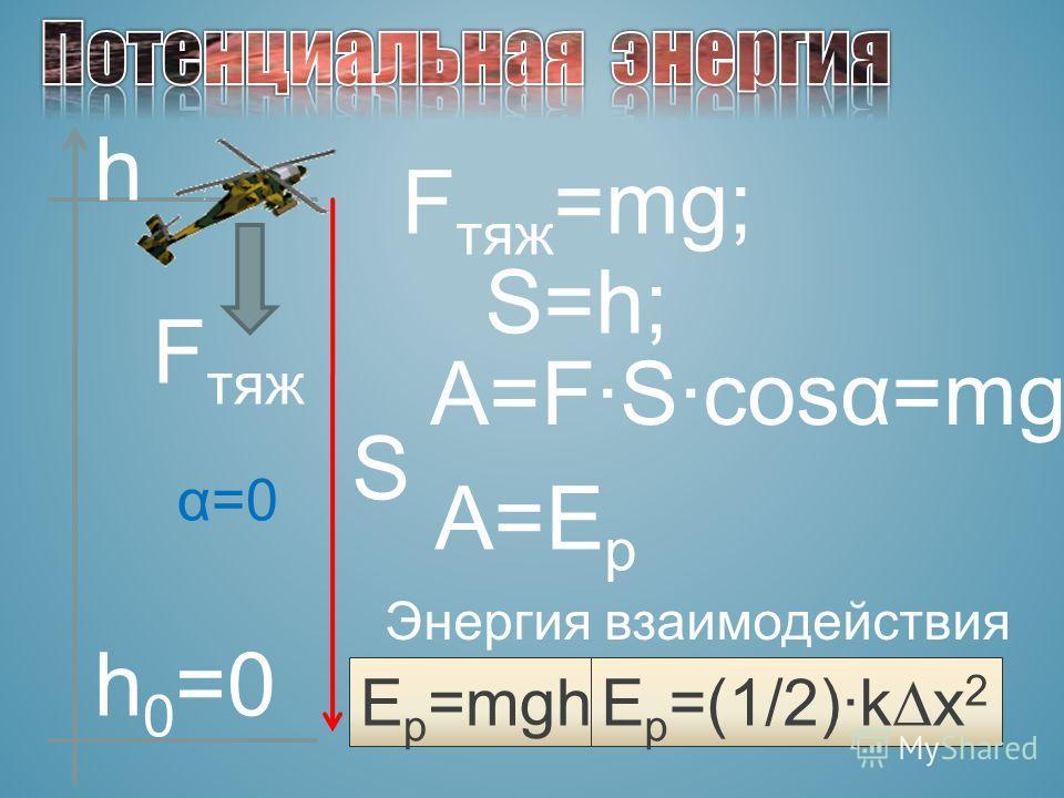 h h 0 =0 F тяж S α=0 F тяж =mg; S=h; A=FScosα=mgh; A=E p Энергия взаимодействия E p =mgh E p =(1/2)kx 2