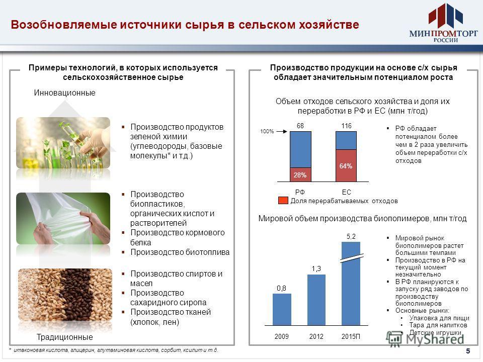 5 201220092015П 5,2 Производство спиртов и масел Производство сахаридного сиропа Производство тканей (хлопок, лен) Производство биопластиков, органических кислот и растворителей Производство кормового белка Производство биотоплива Производство продук