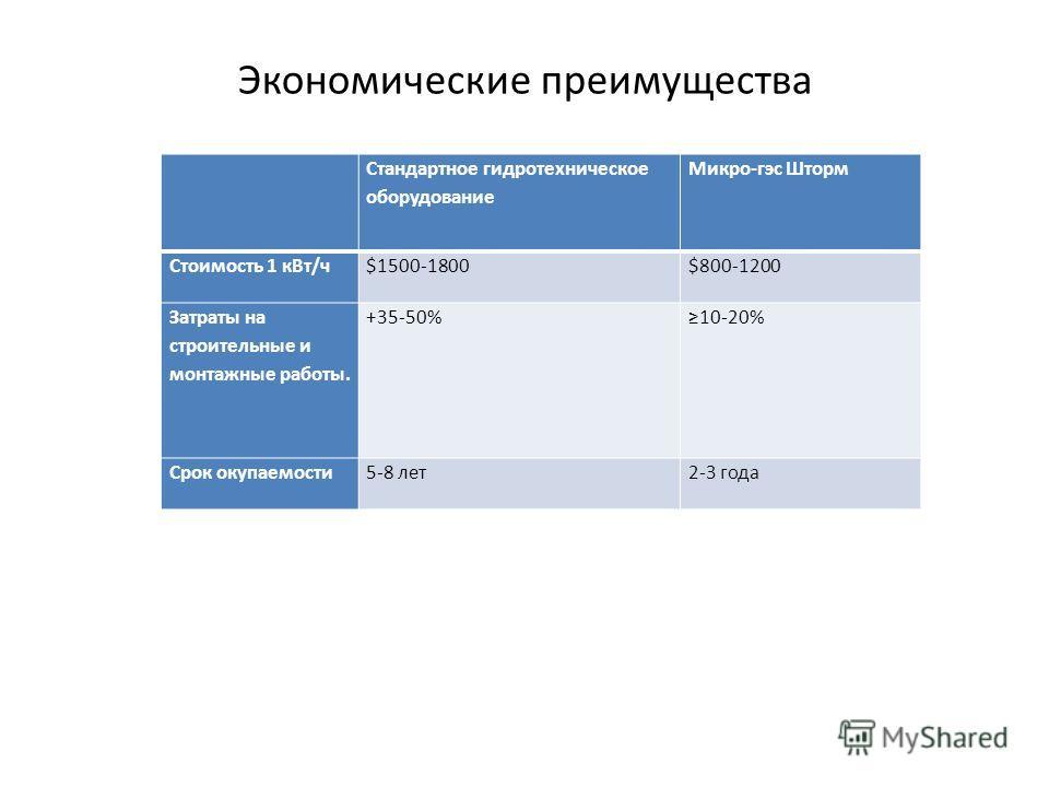 Стандартное гидротехническое оборудование Микро-гэс Шторм Стоимость 1 к Вт/ч$1500-1800$800-1200 Затраты на строительные и монтажные работы. +35-50%10-20% Срок окупаемости 5-8 лет 2-3 года Экономические преимущества