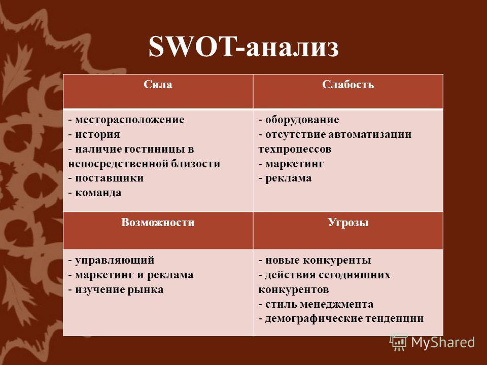 Презентация на тему ДИПЛОМНАЯ РАБОТА Повышение лояльности  6 swot анализ