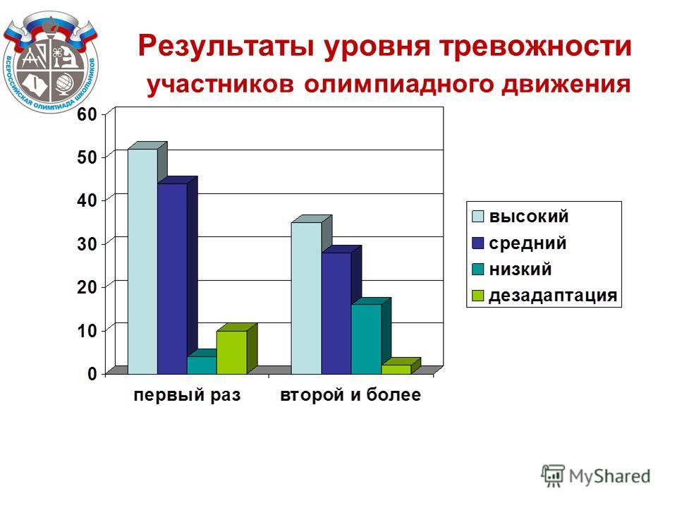 Результаты уровня тревожности участников олимпиадного движения
