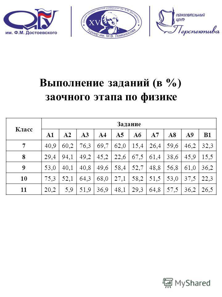 Выполнение заданий (в %) заочного этапа по физике Класс Задание A1A2A3A4A5A6A7A8A9B1 7 40,960,276,369,762,015,426,459,646,232,3 8 29,494,149,245,222,667,561,438,645,915,5 9 53,040,140,849,658,452,748,856,861,036,2 10 75,352,164,368,027,158,251,553,03