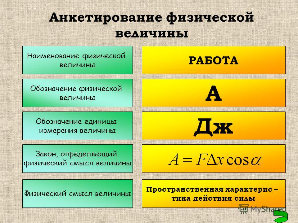 Наименование физической величины Обозначение физической величины Обозначение единицы измерения величины Закон, определяющий физический смысл величины Физический смысл величины РАБОТА А Дж Пространственная характерис – тика действия силы Анкетирование