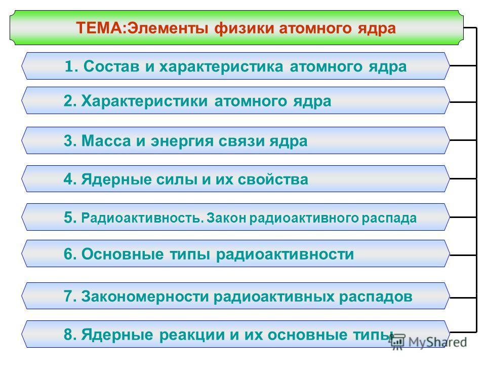 ТЕМА:Элементы физики атомного ядра 1. Состав и характеристика атомного ядра 2. Характеристики атомного ядра 3. Масса и энергия связи ядра 4. Ядерные силы и их свойства 5. Радиоактивность. Закон радиоактивного распада 6. Основные типы радиоактивности