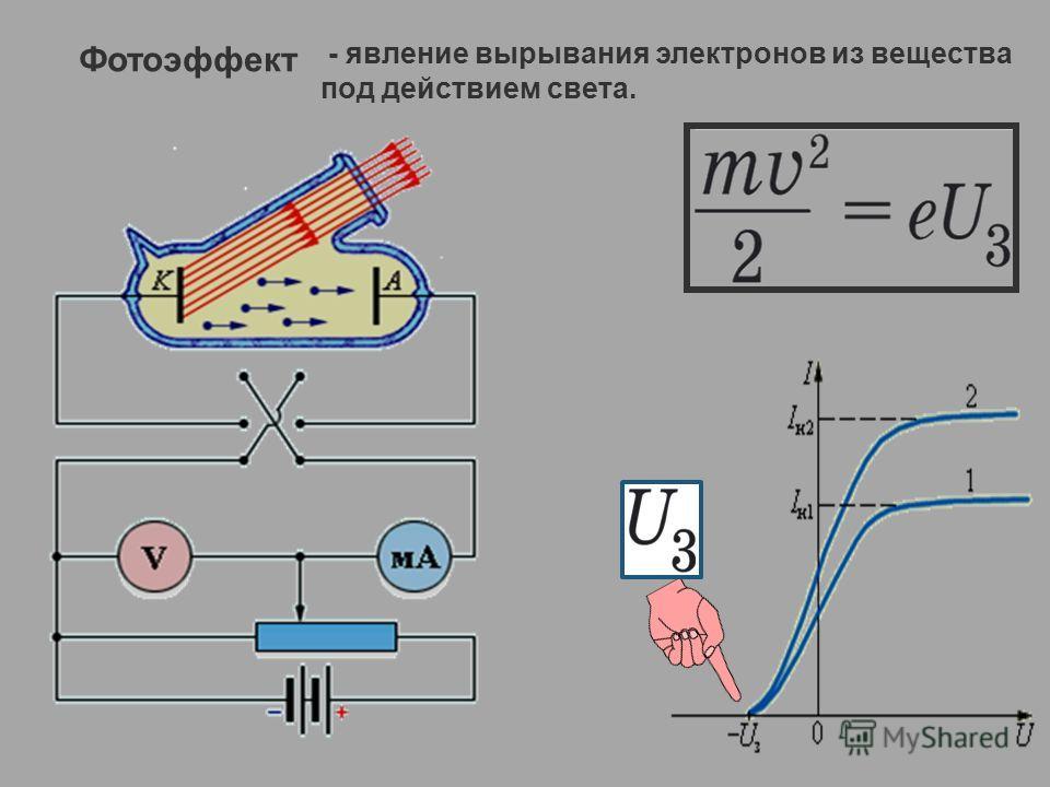 Фотоэффект - явление вырывания электронов из вещества под действием света.