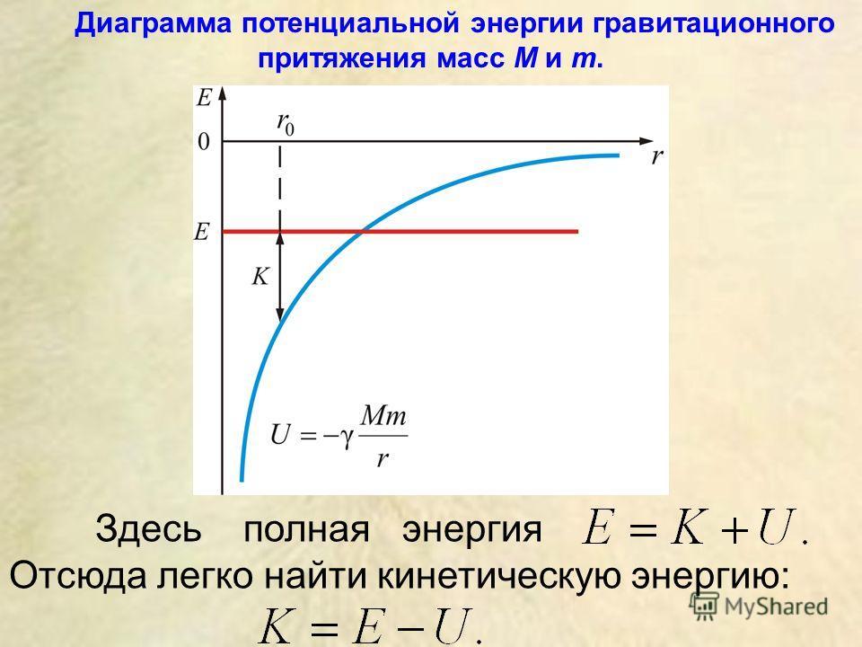Здесь полная энергия Отсюда легко найти кинетическую энергию: Диаграмма потенциальной энергии гравитационного притяжения масс M и m.