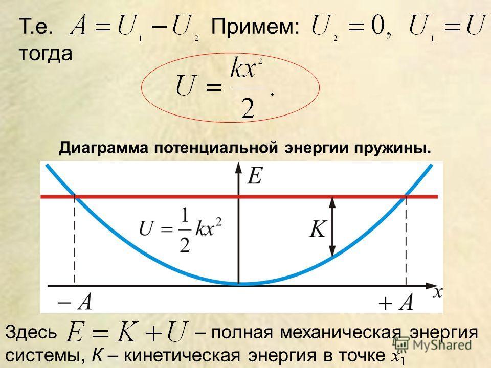 Т.е. Примем: тогда Диаграмма потенциальной энергии пружины. Здесь – полная механическая энергия системы, К – кинетическая энергия в точке x 1