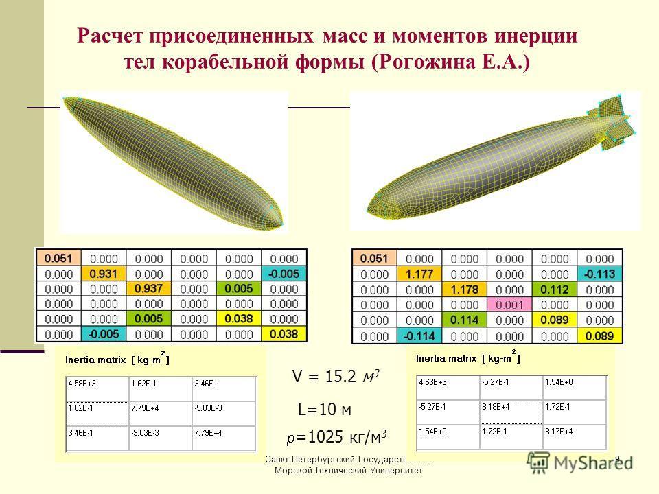 Санкт-Петербургский Государственный Морской Технический Университет 19 Расчет присоединенных масс и моментов инерции тел корабельной формы (Рогожина Е.А.) V = 15.2 м 3 L=10 м =1025 кг/м 3