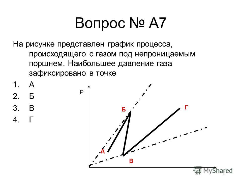 Вопрос A7 На рисунке представлен график процесса, происходящего с газом под непроницаемым поршнем. Наибольшее давление газа зафиксировано в точке 1.А 2.Б 3.В 4.Г P T А Б В Г
