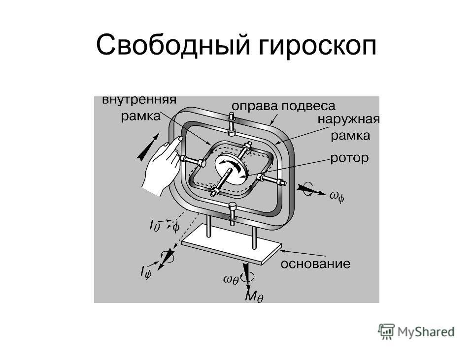 Свободный гироскоп