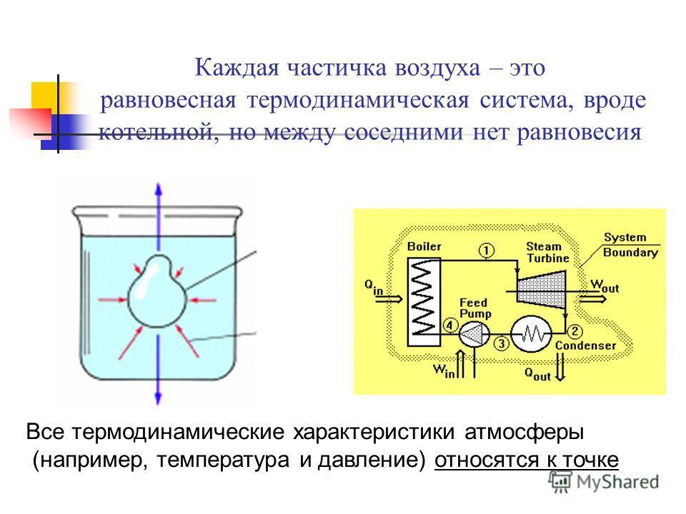 Каждая частичка воздуха – это равновесная термодинамическая система, вроде котельной, но между соседними нет равновесия Все термодинамические характеристики атмосферы (например, температура и давление) относятся к точке