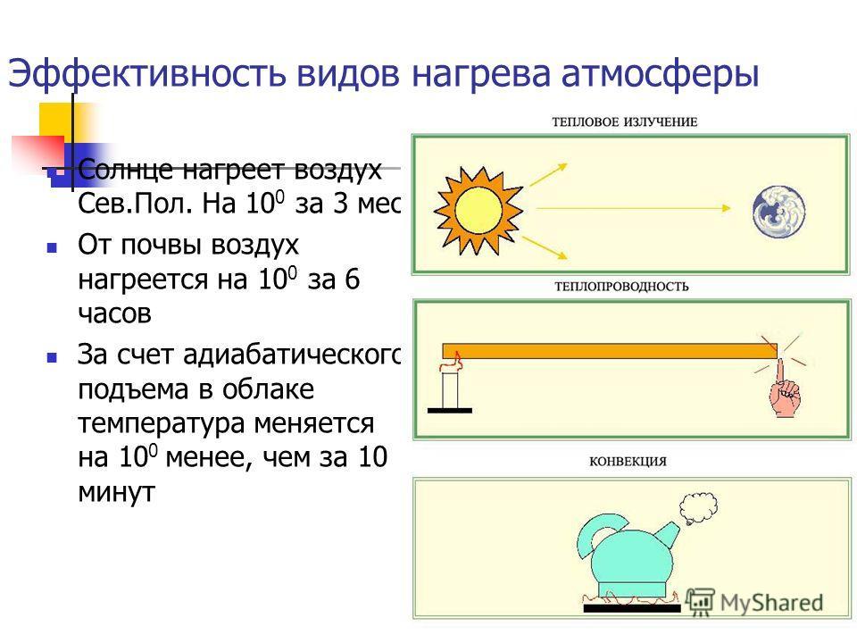 Эффективность видов нагрева атмосферы Солнце нагреет воздух Сев.Пол. На 10 0 за 3 мес От почвы воздух нагреется на 10 0 за 6 часов За счет адиабатического подъема в облаке температура меняется на 10 0 менее, чем за 10 минут
