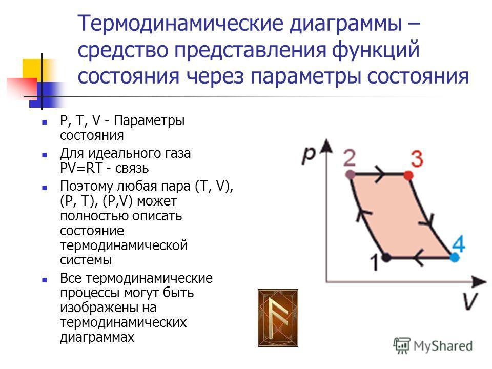 Термодинамические диаграммы – средство представления функций состояния через параметры состояния P, T, V - Параметры состояния Для идеального газа PV=RT связь Поэтому любая пара (T, V), (P, T), (P,V) может полностью описать состояние термодинамическо