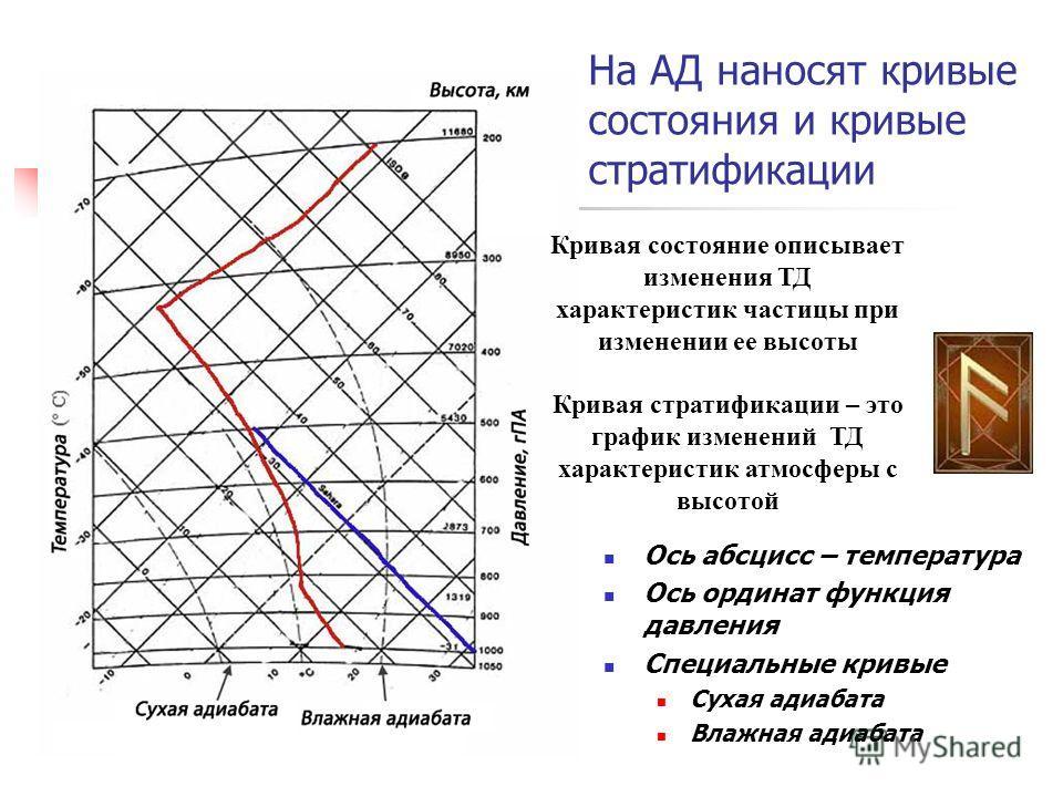 На АД наносят кривые состояния и кривые стратификации Ось абсцисс – температура Ось ординат функция давления Специальные кривые Сухая адиабата Влажная адиабата Кривая состояние описывает изменения ТД характеристик частицы при изменении ее высоты Крив