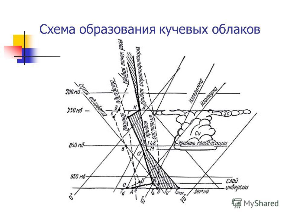 Схема образования кучевых облаков