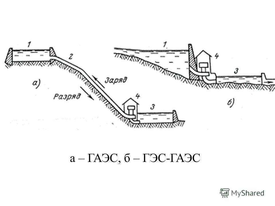 а – ГАЭС, б – ГЭС-ГАЭС