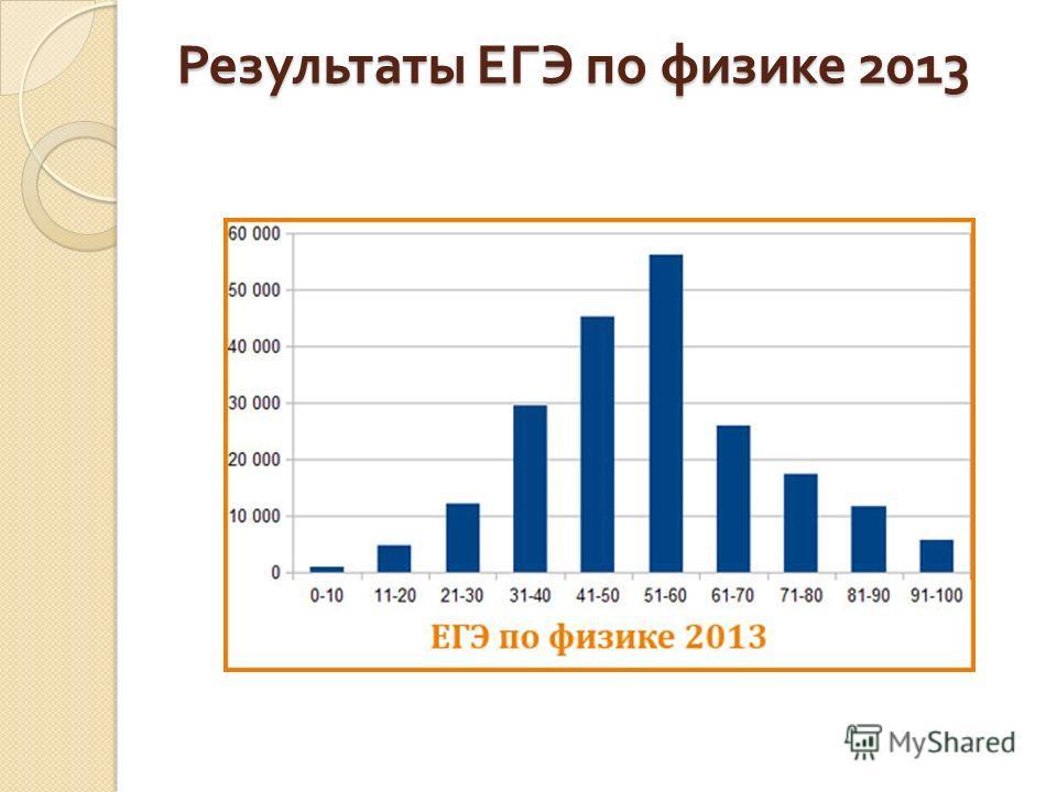 Результаты ЕГЭ по физике 2013