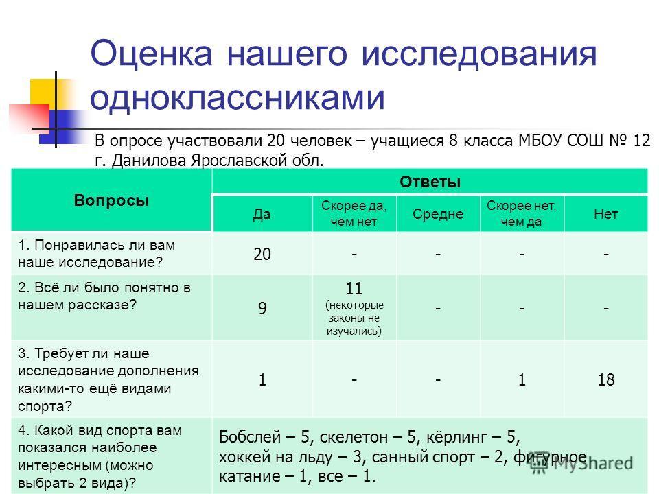 Оценка нашего исследования одноклассниками Вопросы Ответы Да Скорее да, чем нет Средне Скорее нет, чем да Нет 1. Понравилась ли вам наше исследование? 20---- 2. Всё ли было понятно в нашем рассказе? 9 11 (некоторые законы не изучались) --- 3. Требует