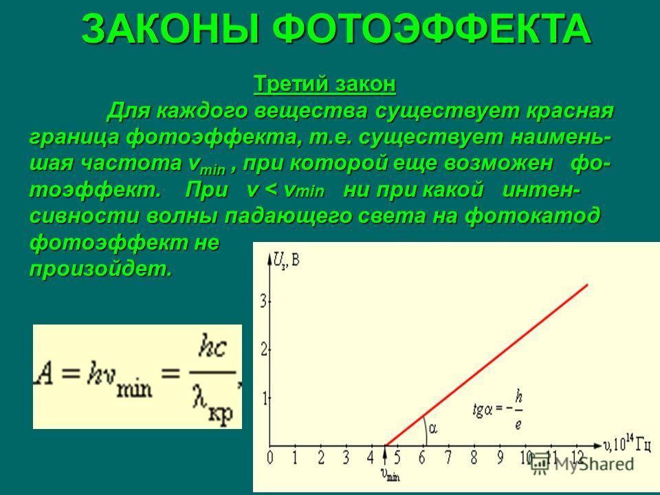 ЗАКОНЫ ФОТОЭФФЕКТА Третий закон Для каждого вещества существует красная граница фотоэффекта, т.е. существует наимень- шая частота ν min, при которой еще возможен фо- тоэффект. При ν < ν min ни при какой интен- сивности волны падающего света на фотока