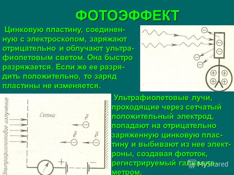 ФОТОЭФФЕКТ Цинковую пластину, соединен- ную с электроскопом, заряжают отрицательно и облучают ультра- фиолетовым светом. Она быстро разряжается. Если же ее разря- дить положительно, то заряд пластины не изменяется. Цинковую пластину, соединен- ную с