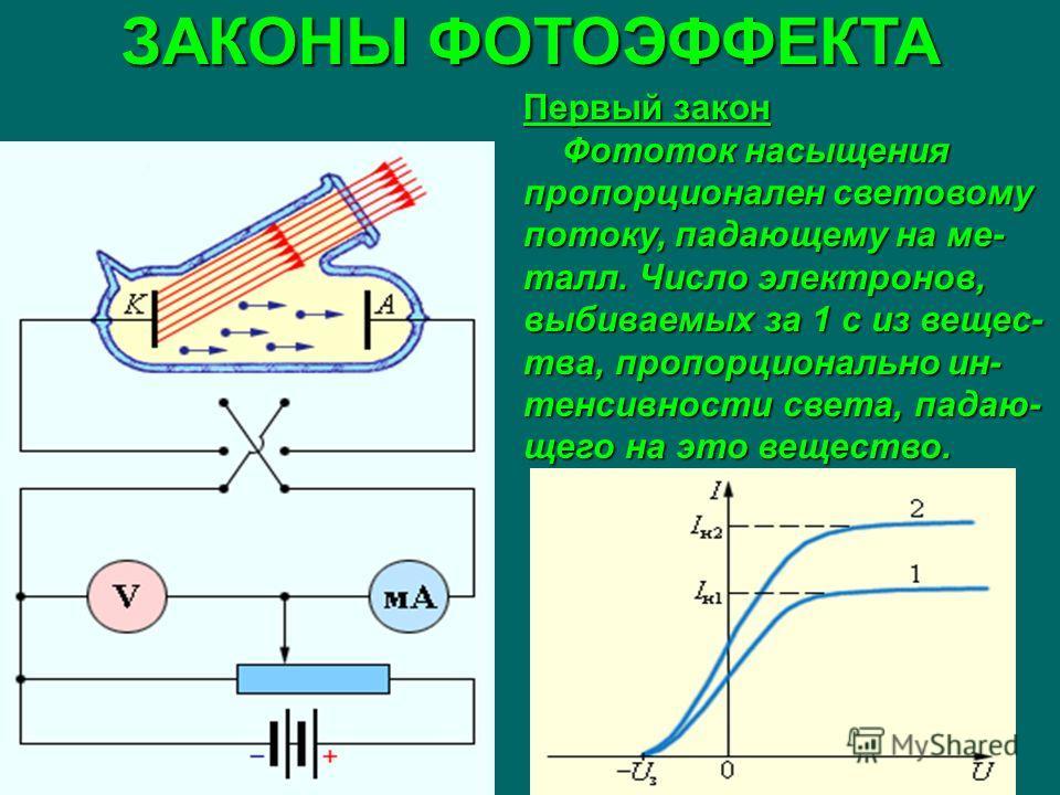 ЗАКОНЫ ФОТОЭФФЕКТА Первый закон Фототок насыщения пропорционален световому потоку, падающему на ме- талл. Число электронов, выбиваемых за 1 с из вещес- тва, пропорционально ин- тенсивности света, падаю- щего на это вещество. Фототок насыщения пропорц