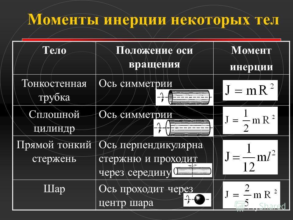 Моменты инерции некоторых тел ТелоПоложение оси вращения Момент инерции Тонкостенная трубка Ось симметрии Сплошной цилиндр Ось симметрии Прямой тонкий стержень Ось перпендикулярна стержню и проходит через середину ШарОсь проходит через центр шара