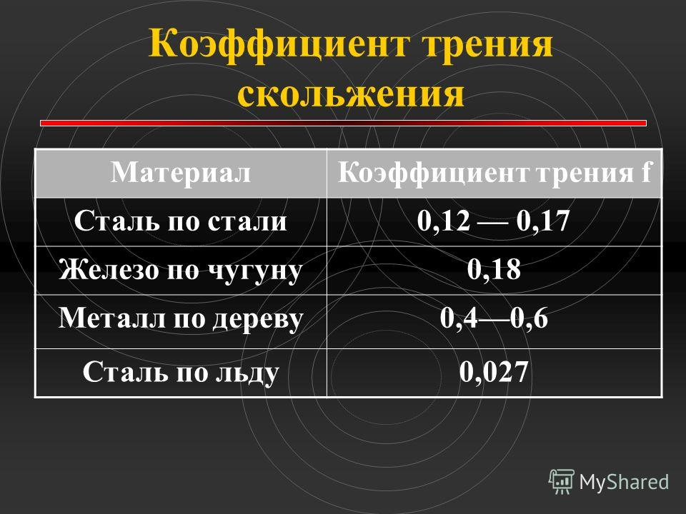 Коэффициент трения скольжения МатериалКоэффициент трения f Сталь по стали0,12 0,17 Железо по чугуну0,18 Металл по дереву0,40,6 Сталь по льду0,027
